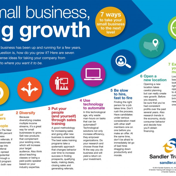 Small Business, Big Growth Infographic