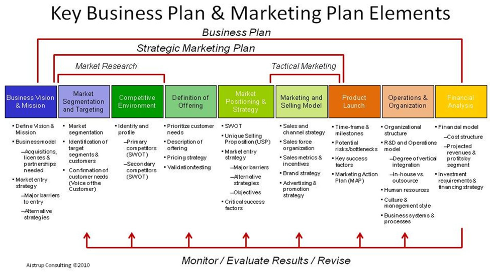 how to build a strategic marketing plan initiate it