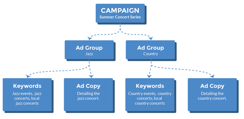 Building An Adwords Search Campaign